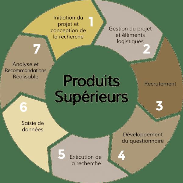Produits Superieurs