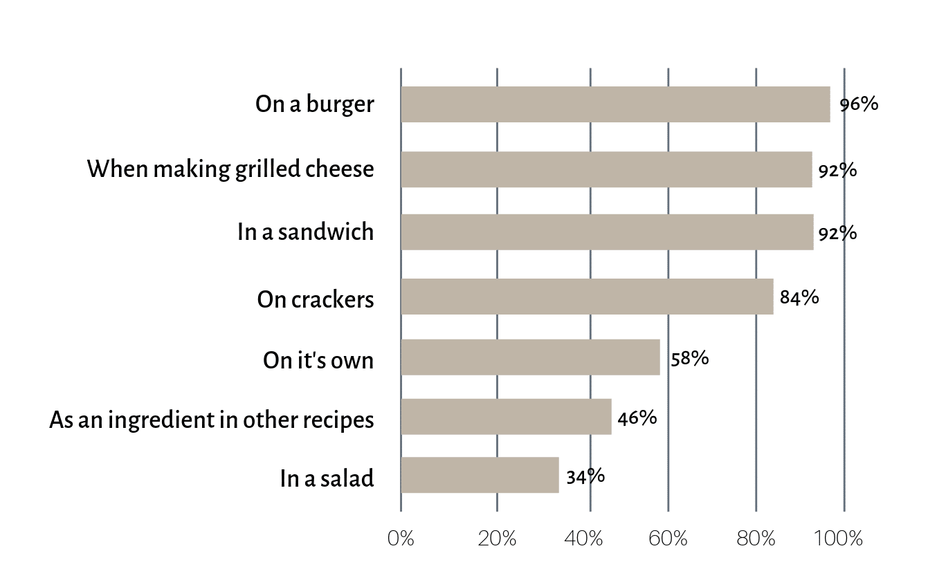 Figure 1 Cheese Slices Case Study